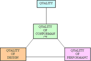 tiga aspek kualitas